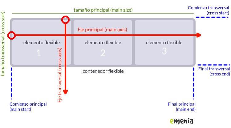 flexbox-diagrama-css